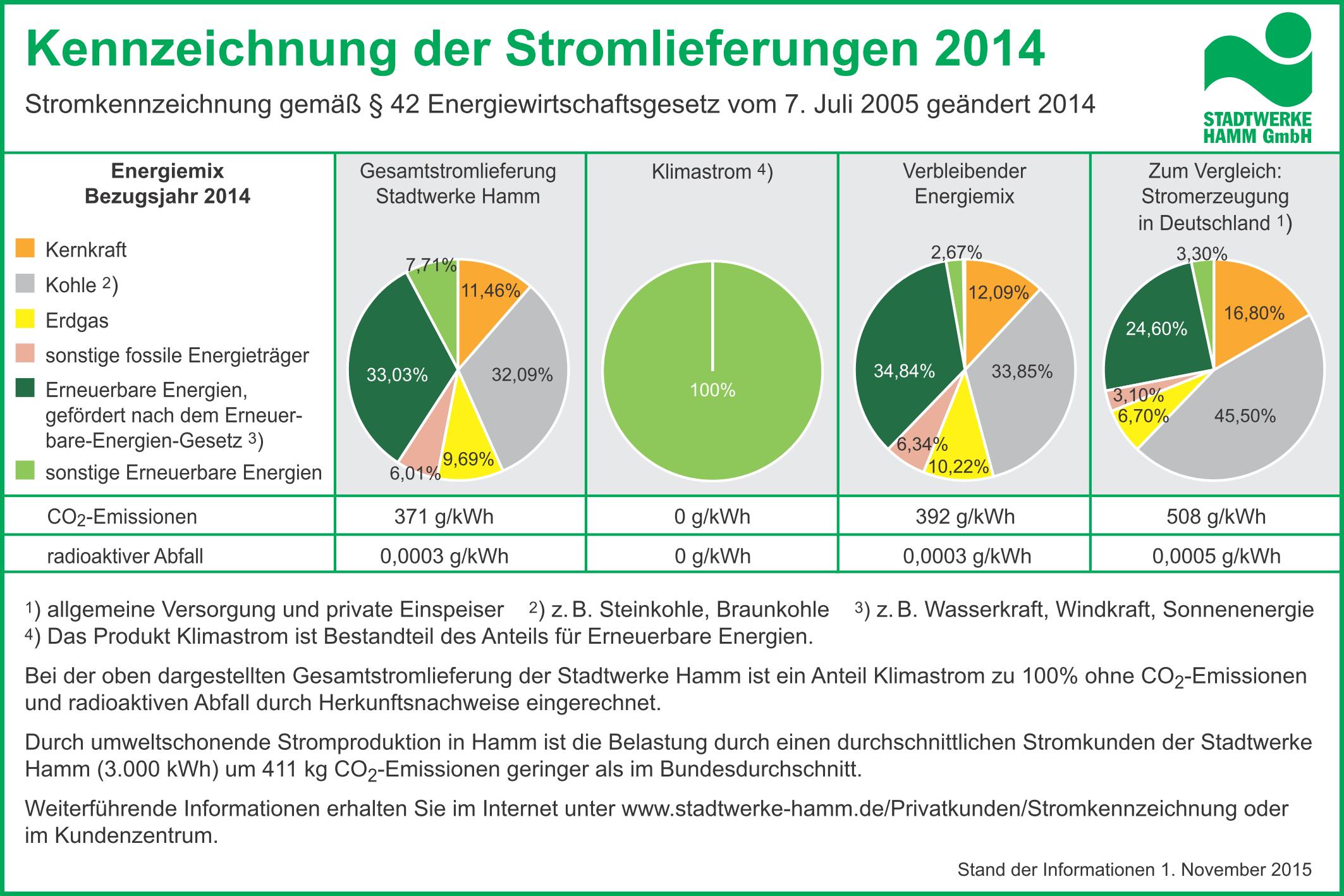 Stadtwerke stromkennzeichnung 2014 Teil 2
