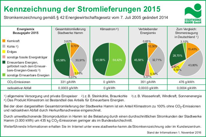 Stromkennzeichnung 2015. Quelle: stadtwerke-hamm.de