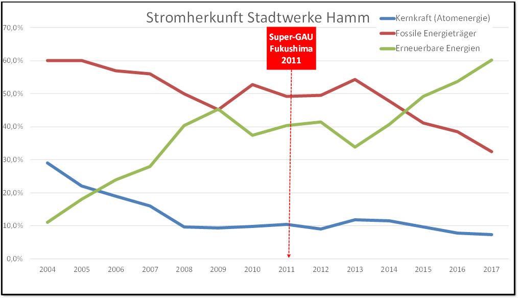 Stromkennzeichnung der Stadtwerke Hamm
