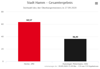 Grafik Stichwahl 2020