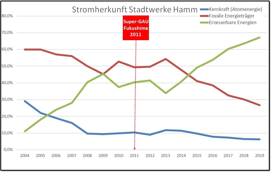 Entwicklung der Stromkennzeichnungen 2004-2018 / Unsere Grafik