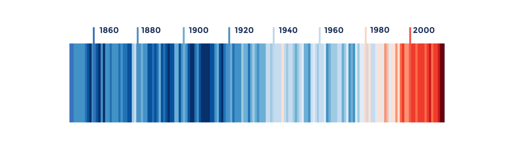 Zeitstrahl zeigt den Temperaturanstieg von 1850 bis 2019 farblich