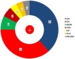 Sitzverteilung Rat der Stadt Remscheid Wahl 2014