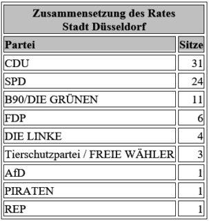 Zusammensetzung Rat Düsseldorf 2019
